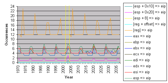 Image systemtime-group-by-year.png